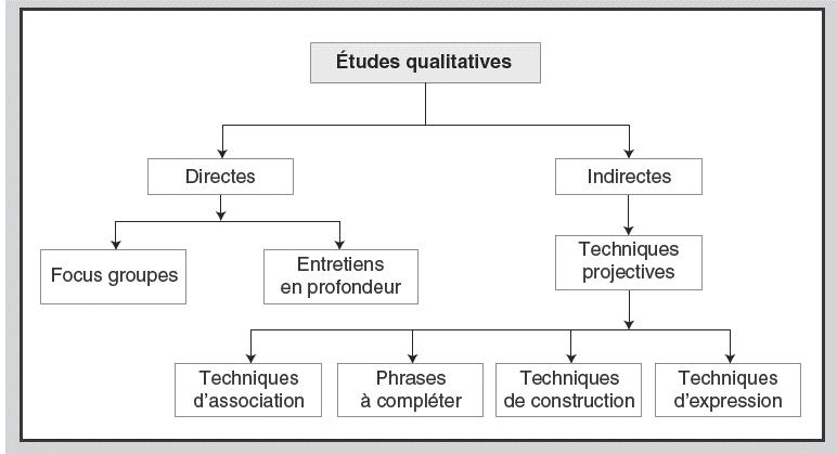 enquête qualitative de climat social